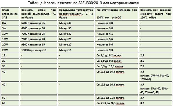 Вязкость по SAE, таблица