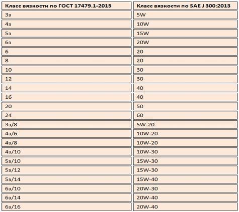 Вязкость по SAE и ГОСТ, таблица