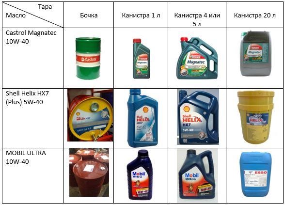 Расфасовка масла