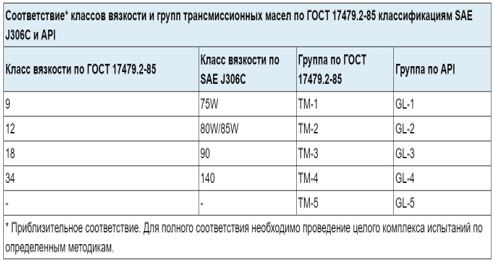 Таблица характеристик трансмиссионных масел