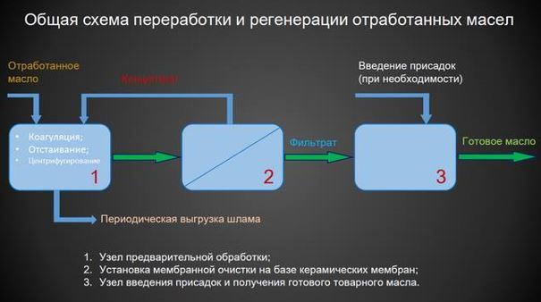 Методы регенерации отработанных масел