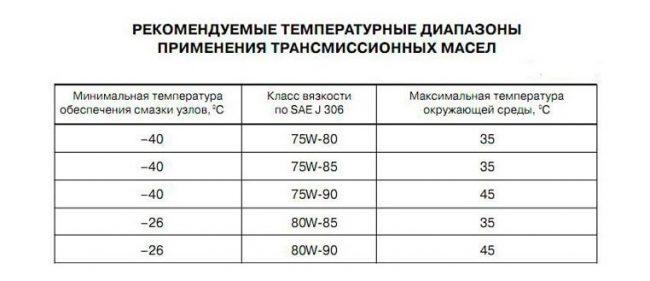 Рекомендуемые температурные диапазоны применения трансмиссионных масел