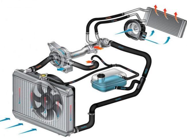 Система охлаждения (СО)