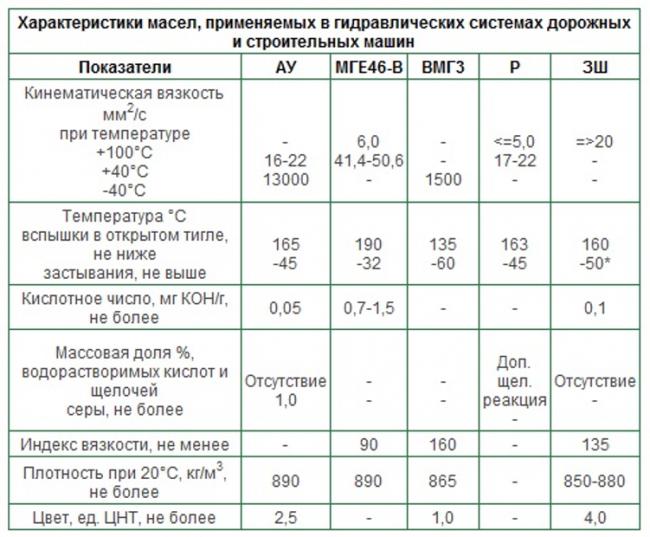 Кинематическая вязкость гидравлического масла популярных марок.
