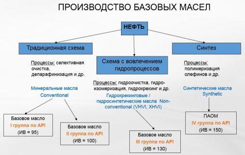 Производство базовых масел